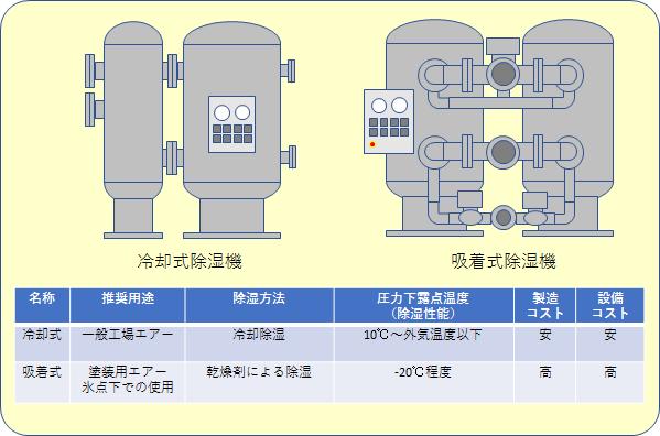 圧縮空気除湿装置(エアドライヤー)とは