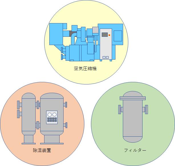圧縮空気のドレン処理とドレン排出機構