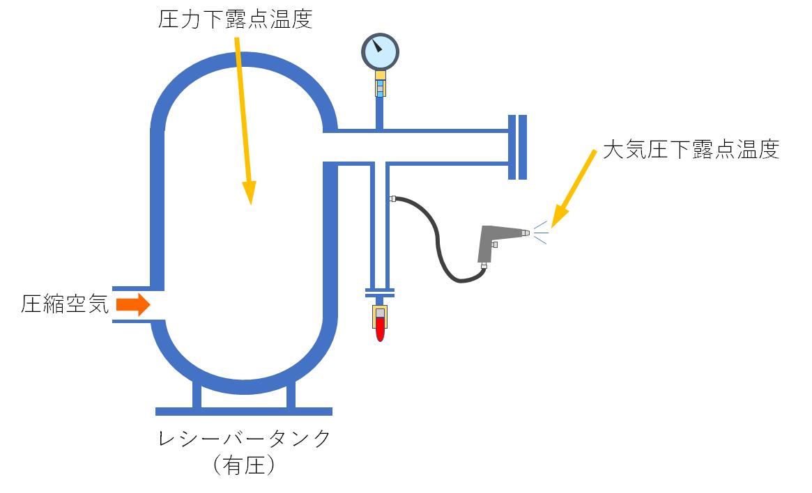 「圧力下露点温度」と「大気圧下露点温度」の違い